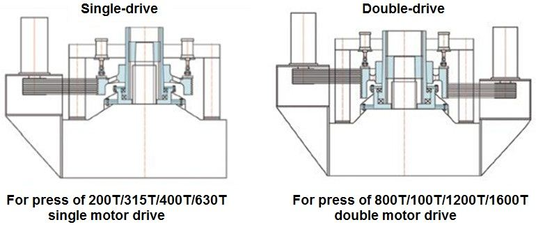 friction press reform to single drive and double drive