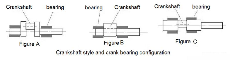 Crankshaft form and crank bearing configuration of servo press machine