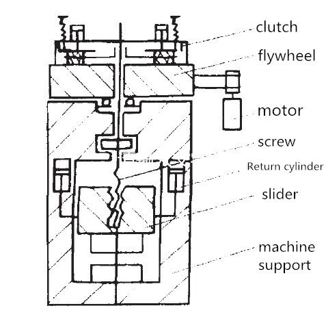 first generation screw press structure